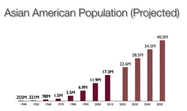 Asian American population projected